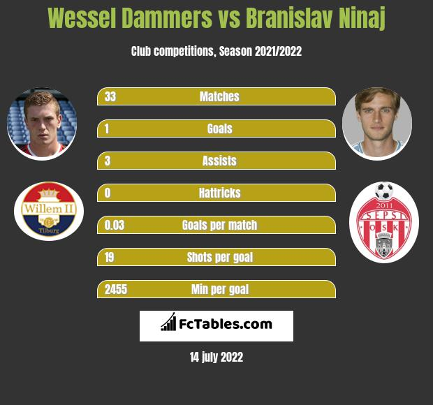 Wessel Dammers vs Branislav Ninaj infographic