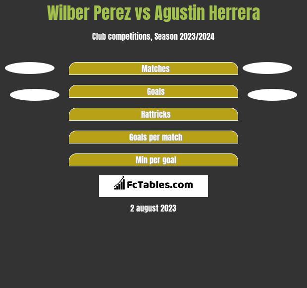 Wilber Perez vs Agustin Herrera h2h player stats