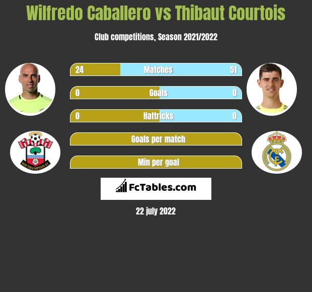 Wilfredo Caballero vs Thibaut Courtois infographic