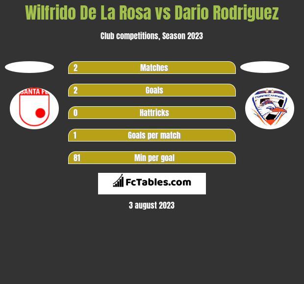 Wilfrido De La Rosa vs Dario Rodriguez h2h player stats