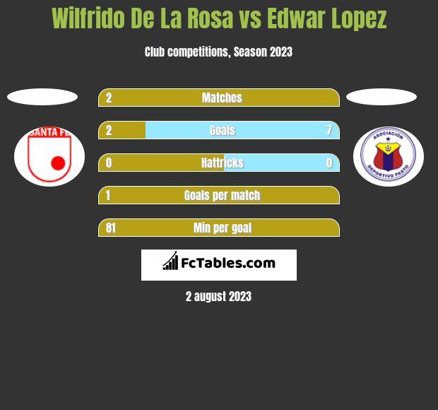 Wilfrido De La Rosa vs Edwar Lopez h2h player stats