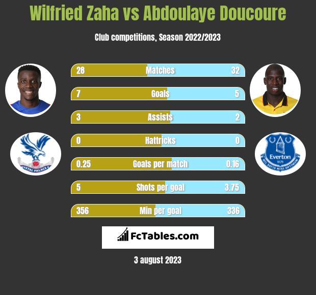 Wilfried Zaha vs Abdoulaye Doucoure