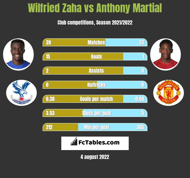 Wilfried Zaha vs Anthony Martial h2h player stats