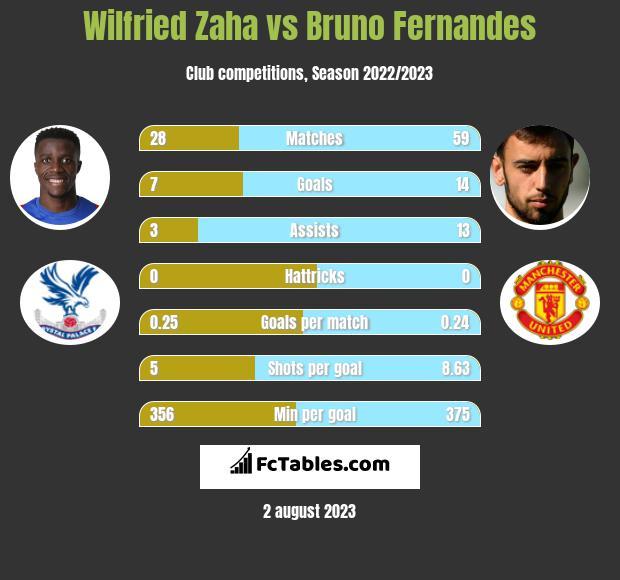 Wilfried Zaha vs Bruno Fernandes h2h player stats