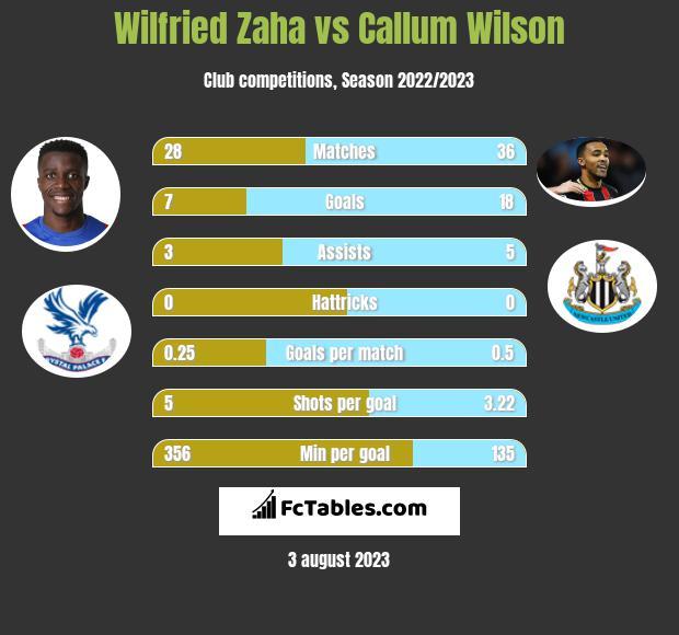 Wilfried Zaha vs Callum Wilson h2h player stats