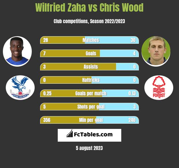 Wilfried Zaha vs Chris Wood infographic