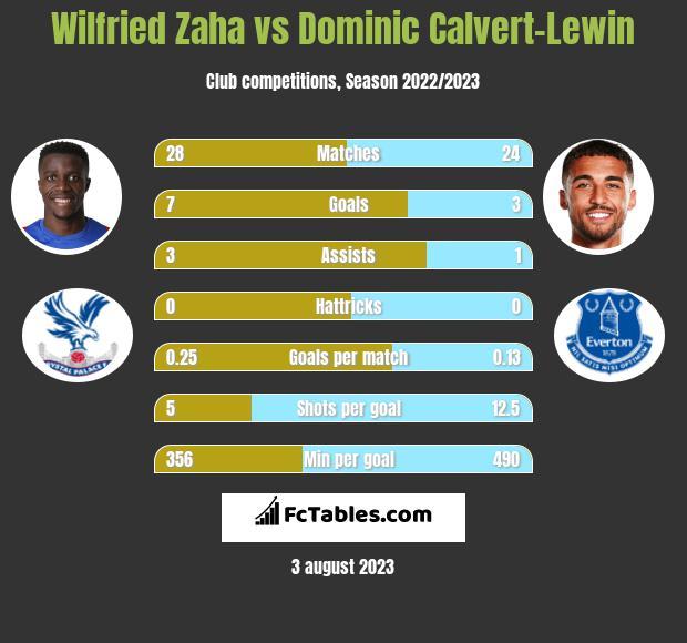 Wilfried Zaha vs Dominic Calvert-Lewin h2h player stats