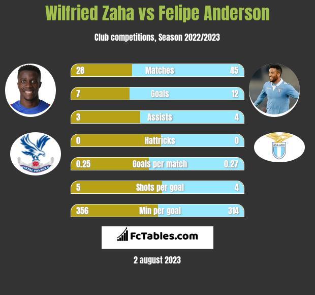 Wilfried Zaha vs Felipe Anderson h2h player stats