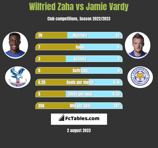 Wilfried Zaha vs Jamie Vardy infographic