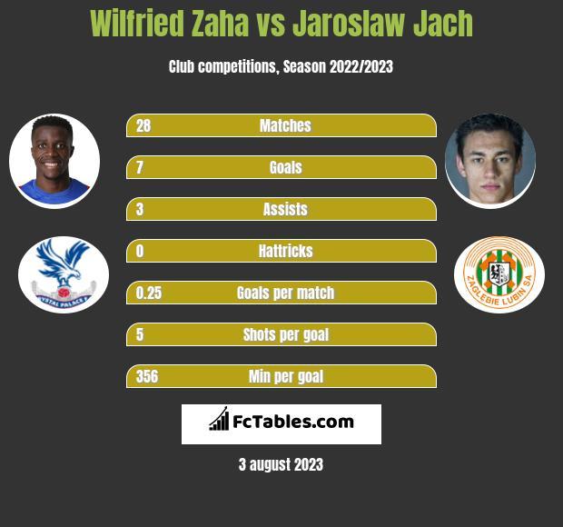 Wilfried Zaha vs Jaroslaw Jach h2h player stats