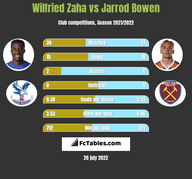 Wilfried Zaha vs Jarrod Bowen infographic