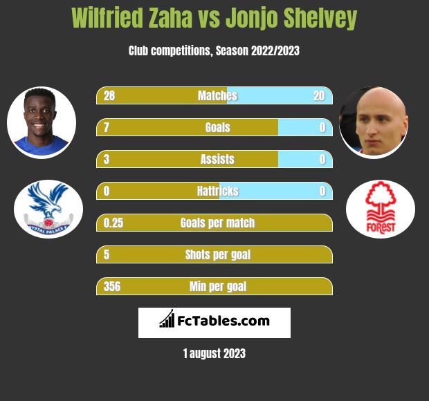 Wilfried Zaha vs Jonjo Shelvey infographic