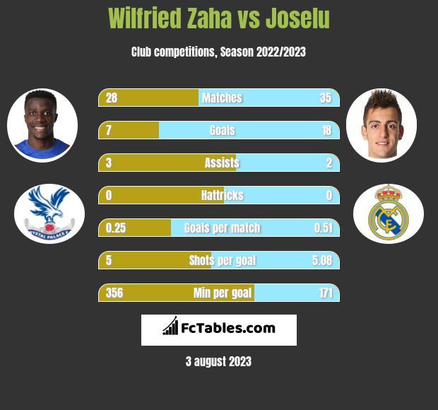 Wilfried Zaha vs Joselu h2h player stats