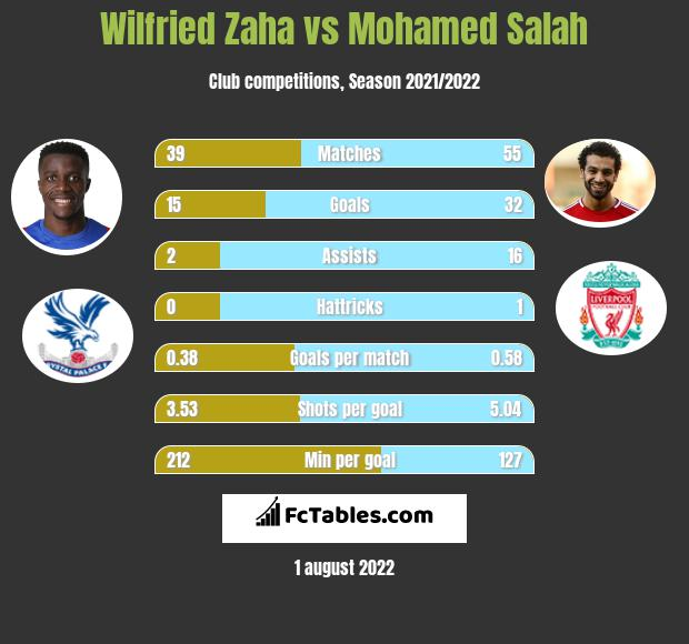Wilfried Zaha vs Mohamed Salah h2h player stats