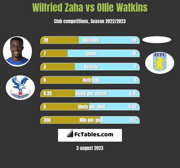 Wilfried Zaha vs Ollie Watkins h2h player stats