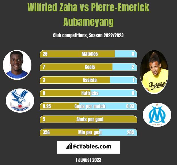 Wilfried Zaha vs Pierre-Emerick Aubameyang h2h player stats