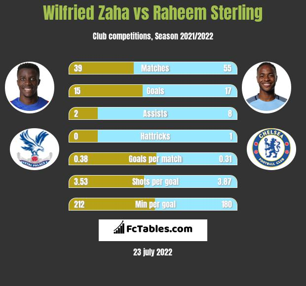 Wilfried Zaha vs Raheem Sterling h2h player stats