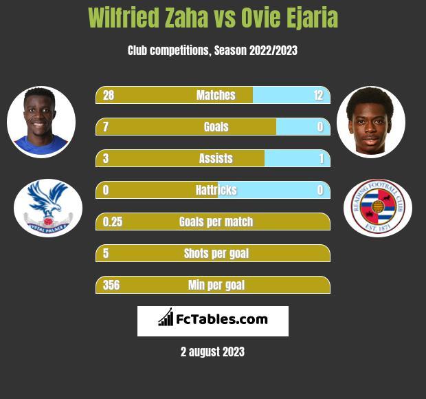 Wilfried Zaha vs Ovie Ejaria h2h player stats