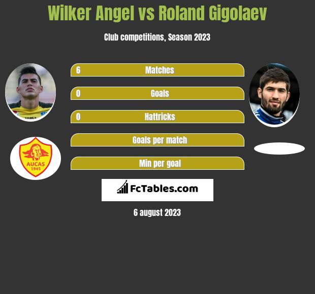 Wilker Angel vs Roland Gigolaev infographic