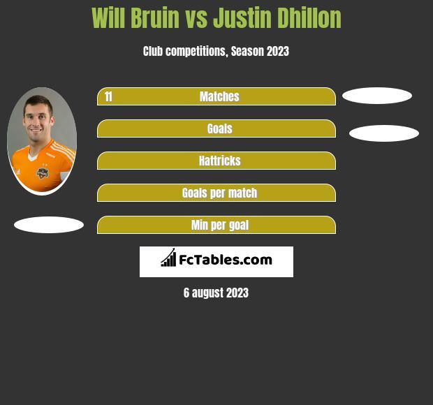 Will Bruin vs Justin Dhillon infographic