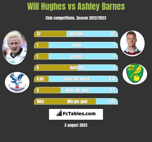 Will Hughes vs Ashley Barnes infographic