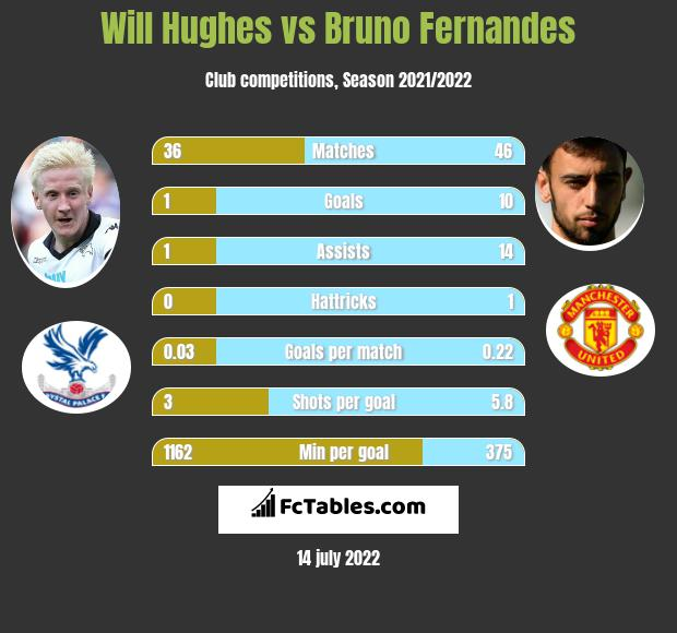 Will Hughes vs Bruno Fernandes infographic