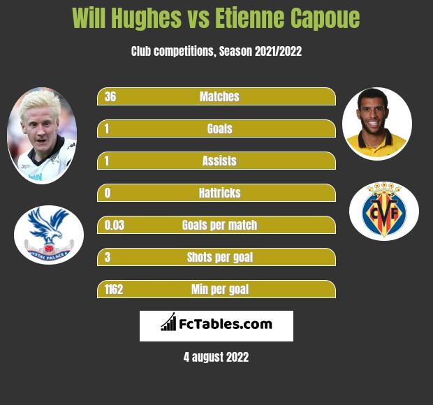 Will Hughes infographic statistics for Watford