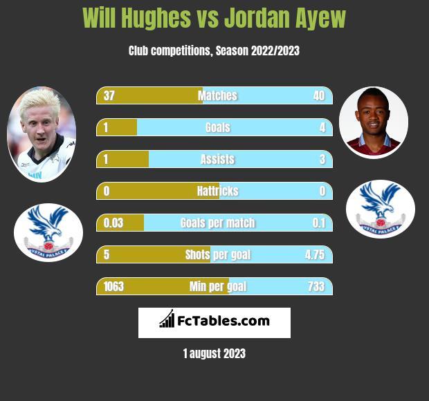 Will Hughes vs Jordan Ayew infographic