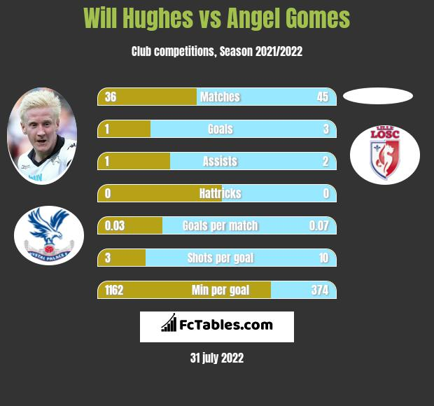 Will Hughes vs Angel Gomes infographic