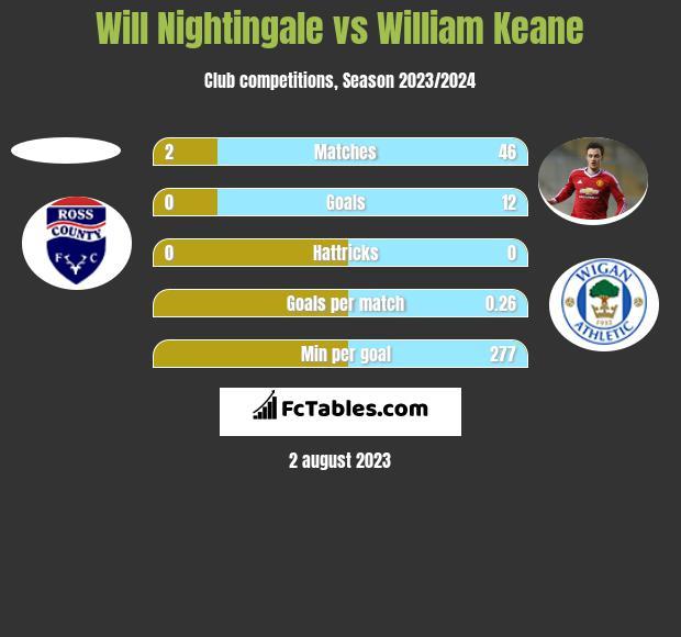 Will Nightingale vs William Keane h2h player stats