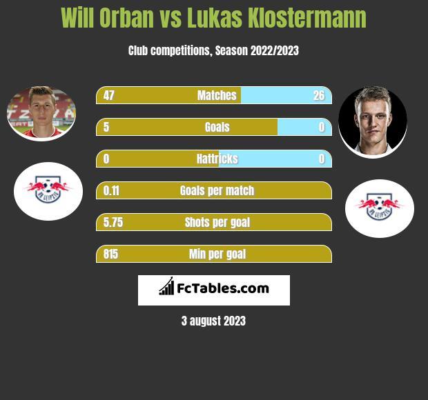 Will Orban vs Lukas Klostermann infographic
