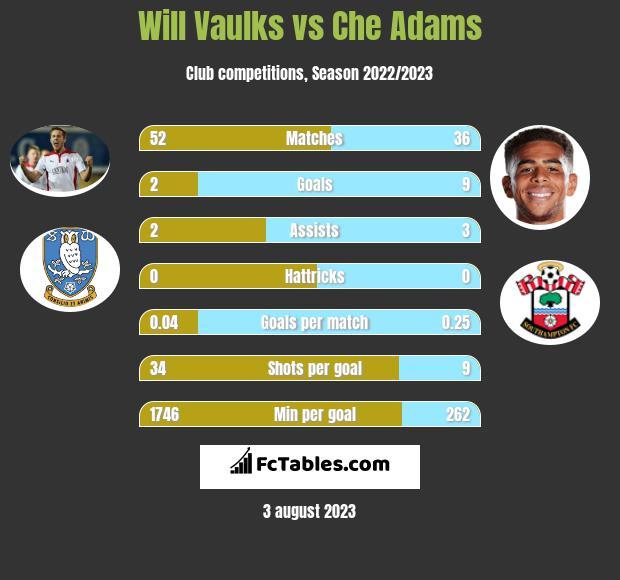 Will Vaulks vs Che Adams infographic
