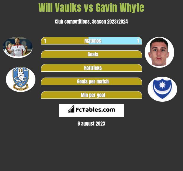 Will Vaulks vs Gavin Whyte infographic