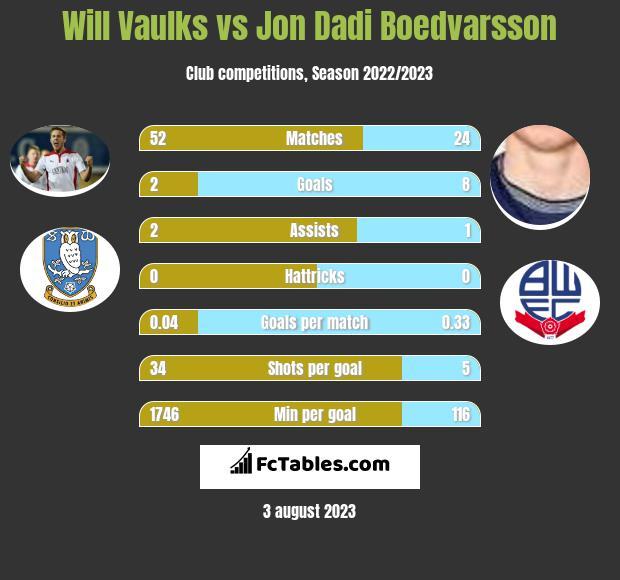 Will Vaulks vs Jon Dadi Boedvarsson infographic