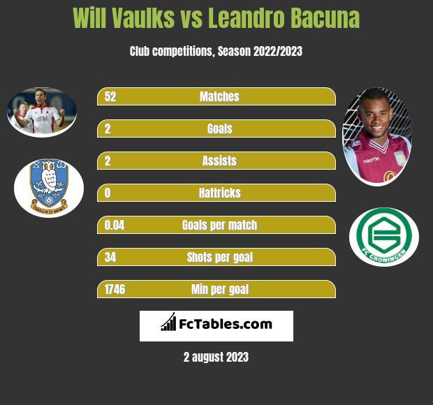 Will Vaulks vs Leandro Bacuna infographic