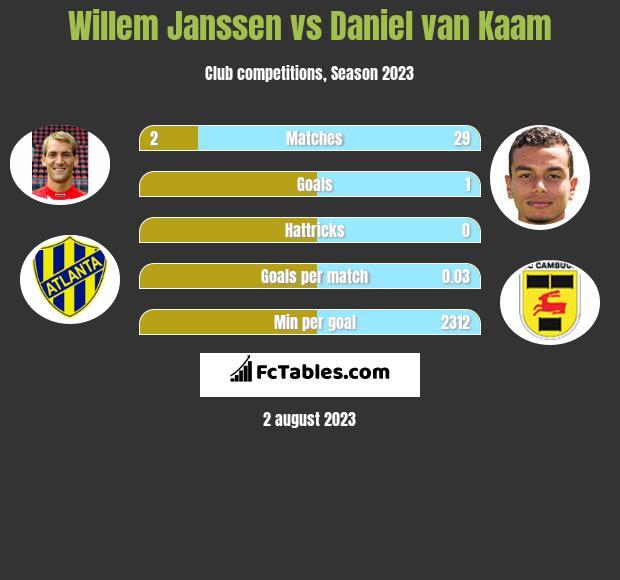 Willem Janssen vs Daniel van Kaam infographic