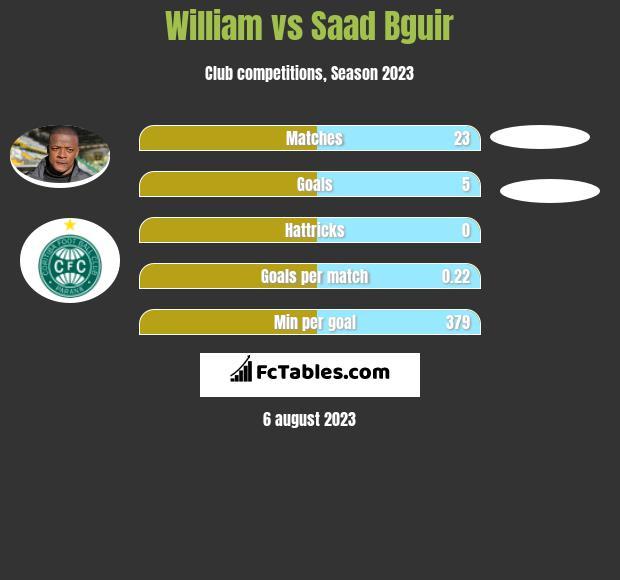 William vs Saad Bguir infographic