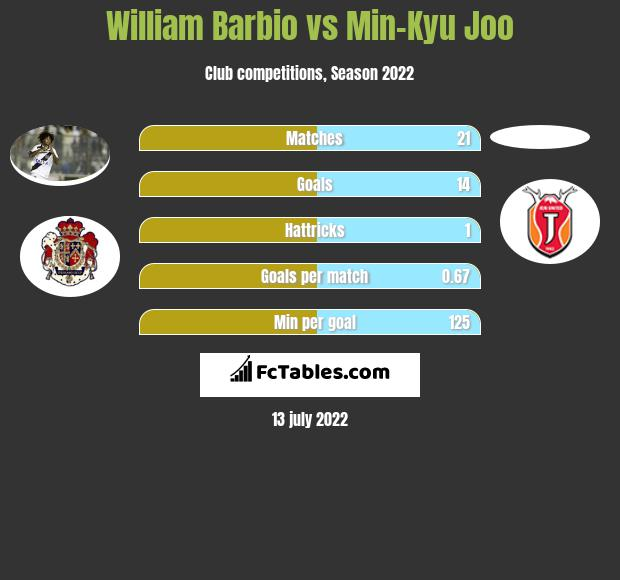 William Barbio vs Min-Kyu Joo h2h player stats