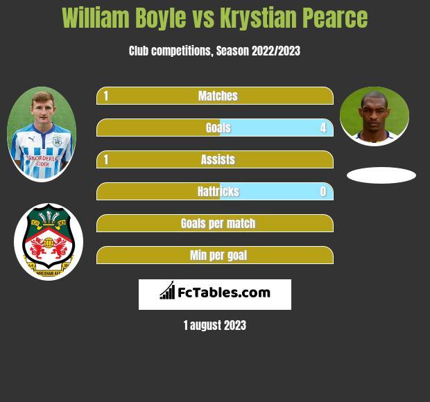 William Boyle vs Krystian Pearce infographic