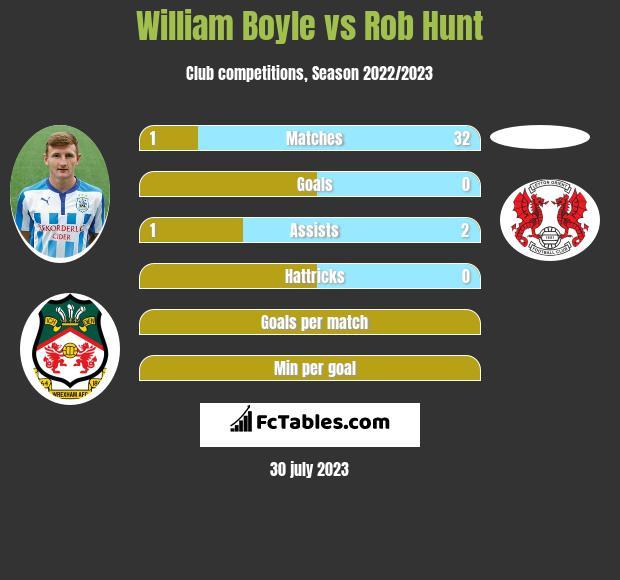 William Boyle vs Rob Hunt infographic