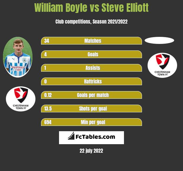 William Boyle vs Steve Elliott infographic