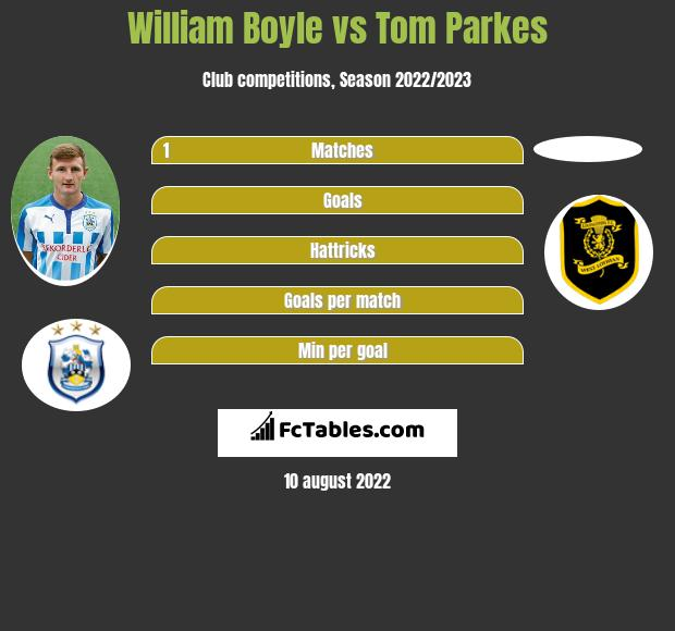William Boyle infographic statistics for Exeter City