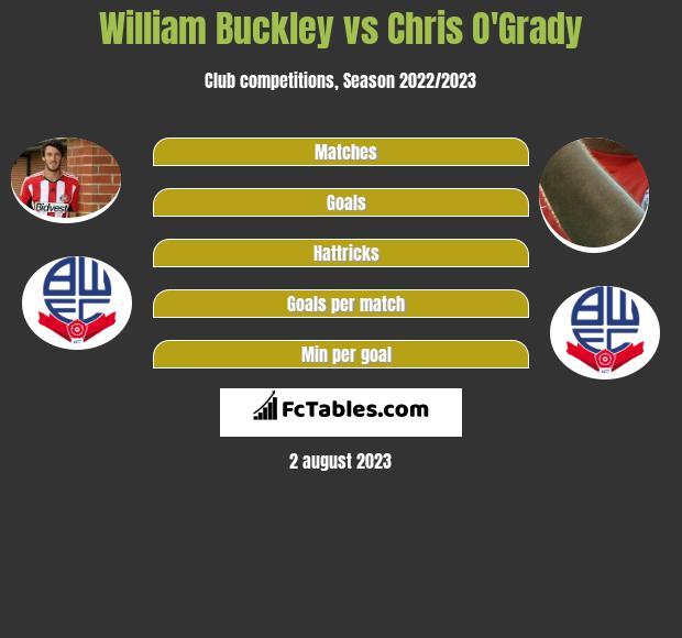 William Buckley vs Chris O'Grady infographic