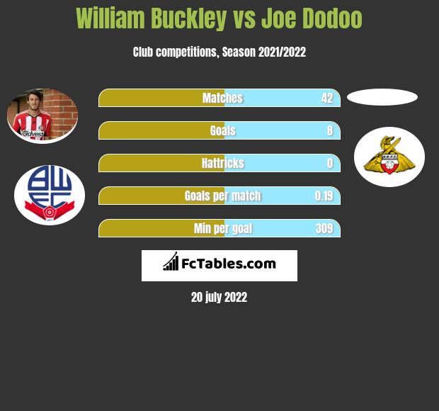 William Buckley infographic statistics for Bolton Wanderers