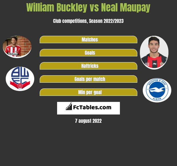 William Buckley vs Neal Maupay infographic