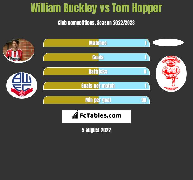William Buckley vs Tom Hopper infographic