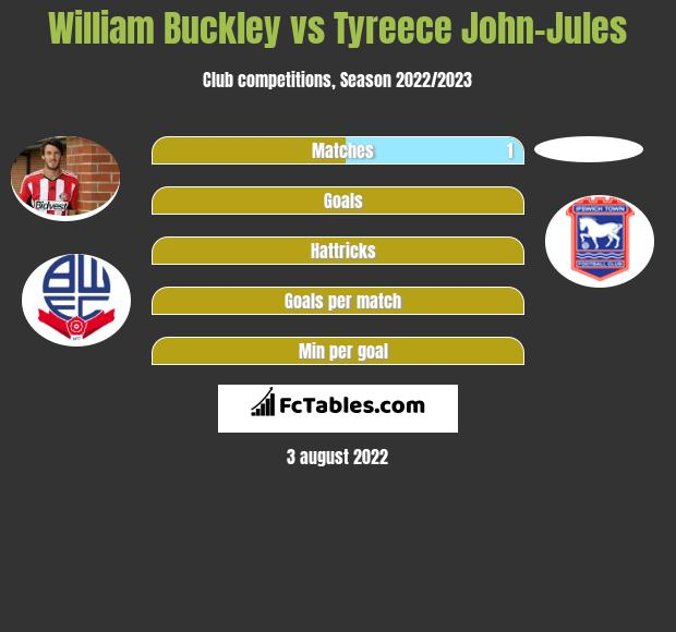 William Buckley infographic statistics for Lincoln