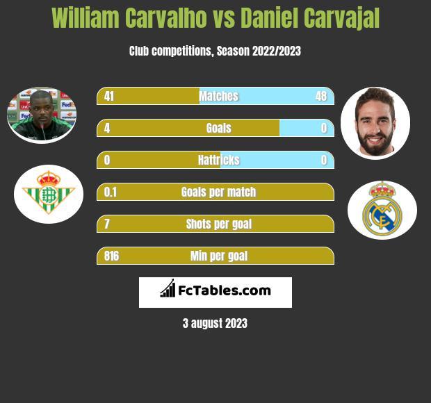 William Carvalho vs Daniel Carvajal infographic