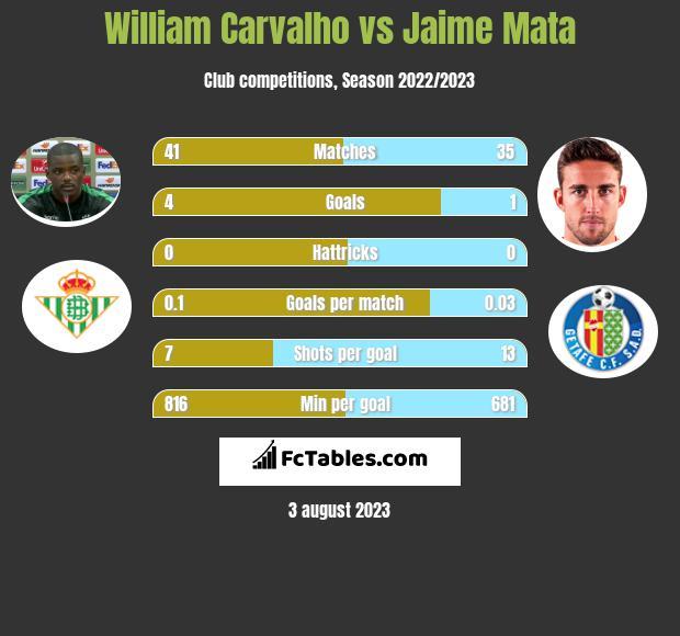 William Carvalho vs Jaime Mata infographic