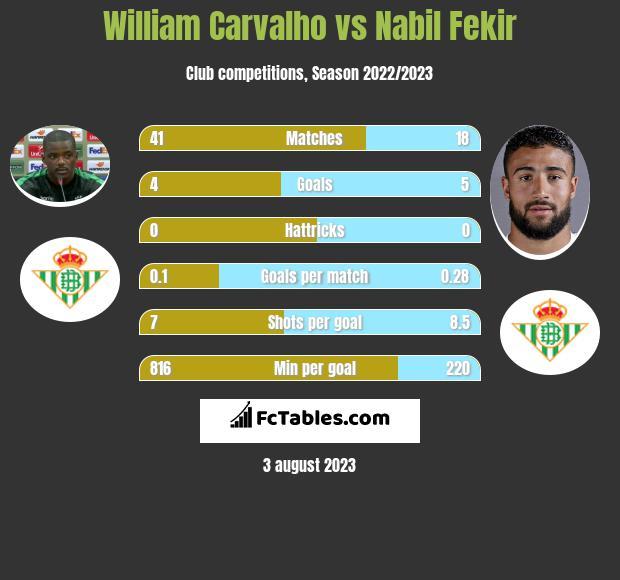 William Carvalho vs Nabil Fekir infographic